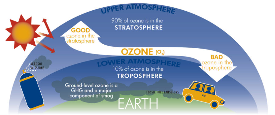 Ground-level ozone is a harmful air pollutant that forms when emissions from everyday items combine with other pollutants when the weather is hot and temperatures approach 80 to 90 degrees. Photo credit: City of Springfield
