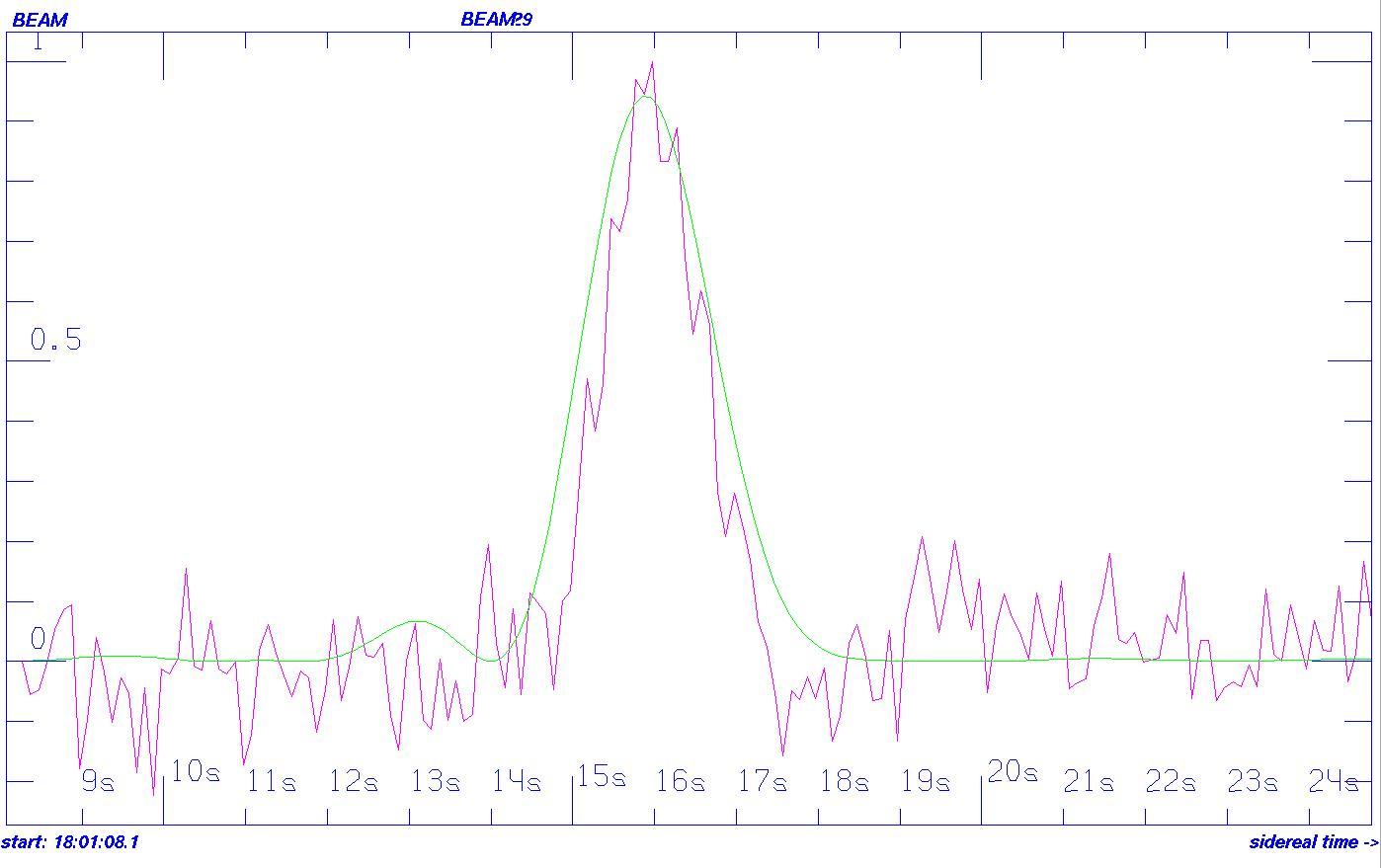 SETI ET Signal