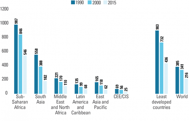 Maternal Mortality 2015