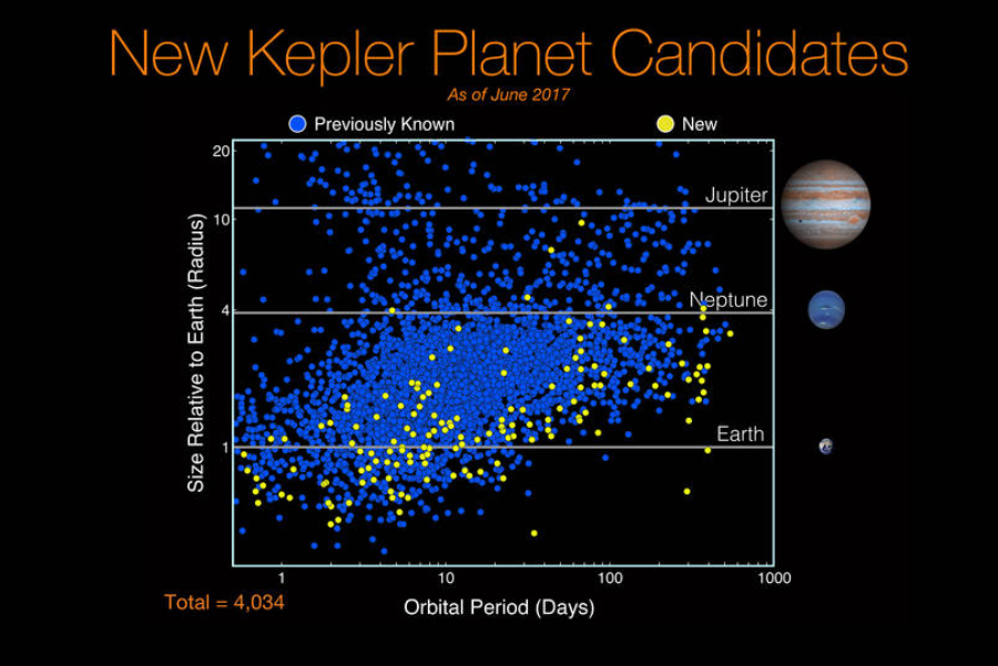 Graph showing discovered planets. Yellow dots represent the ones discovered in Kepler's eight catalog. Image Credit: NASA/Ames Research Center/Wendy Stenzel