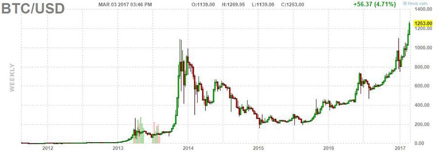 Coinbase crash, Bitcoin drops, 2017