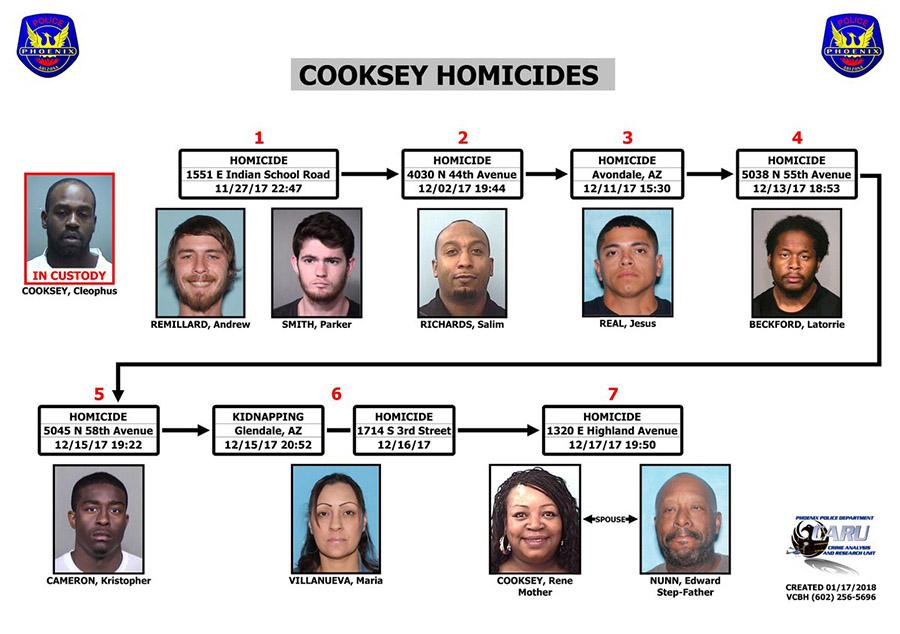 Serial killer, Nine people in three weeks, Arizona, Phoenix