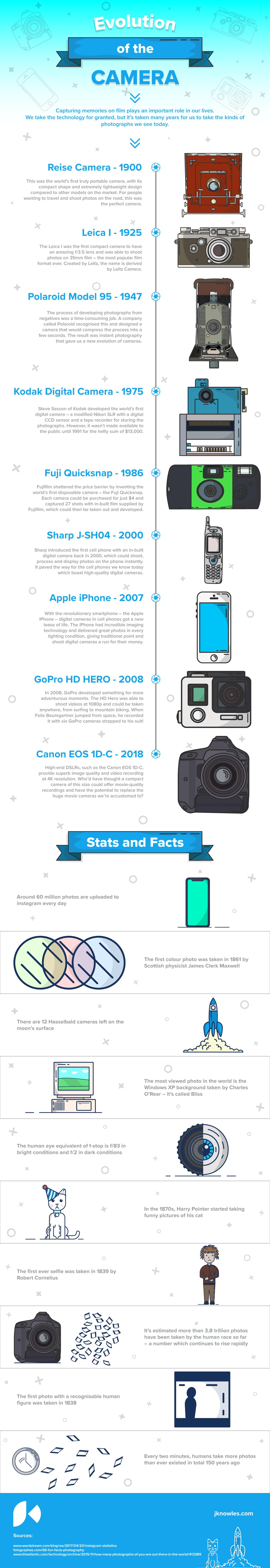 Evolution of the Camera